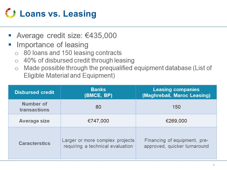 Loans and Leases